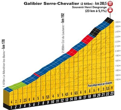 Stage 18 Tour de France 2011