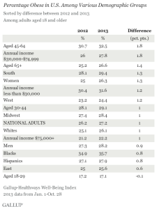 2013-Obesity-rates