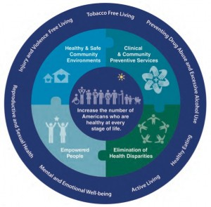 National Prevention Strategy Americas Plan for Better Health and Wellness