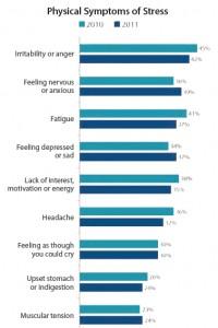Physical_Symptoms_of_Stress - 2011 - APA