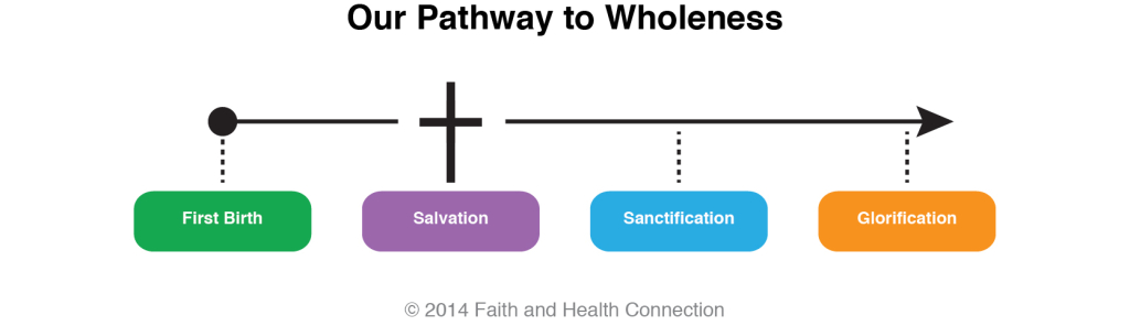 wholeness definition and explanation from a Christian and Bible perspective