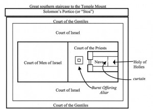 Holy Temple Diagram