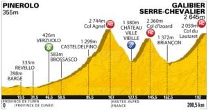 stage 18 profile of 2011 Tour de France